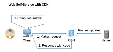 Web Self-Services with CDN